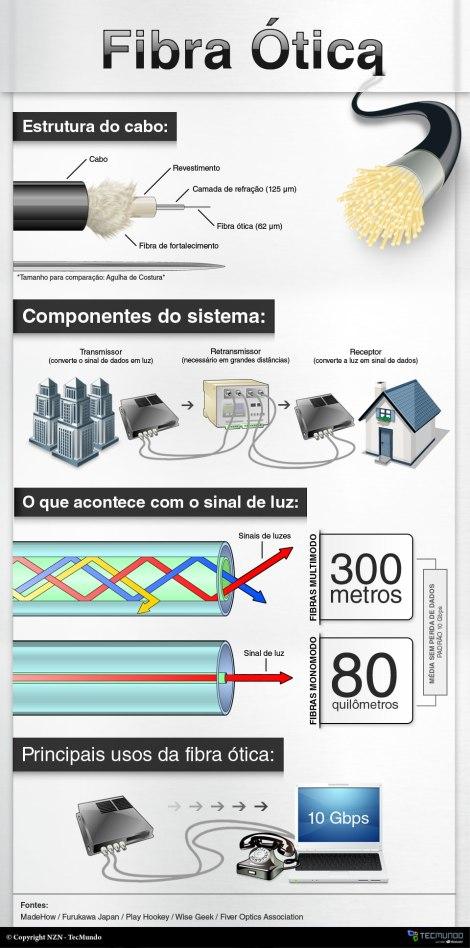 infografico-tecmundo-9862